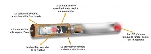 E cigarette rechargeable pas cher