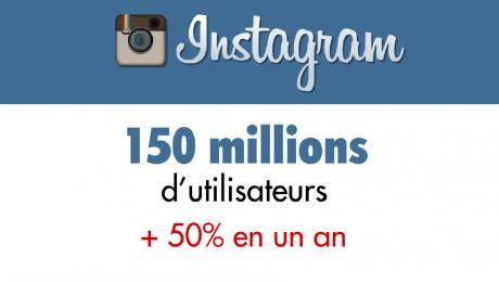 Instagram en quelques chiffres