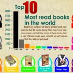 Top 10 des livres les plus lus dans le monde