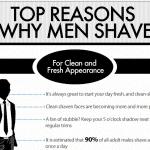Les raisons pour lesquelles les hommes se rasent