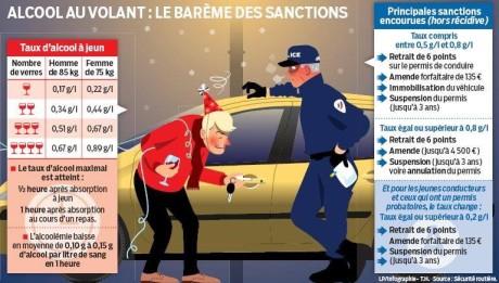 sanctions-permis-alcool