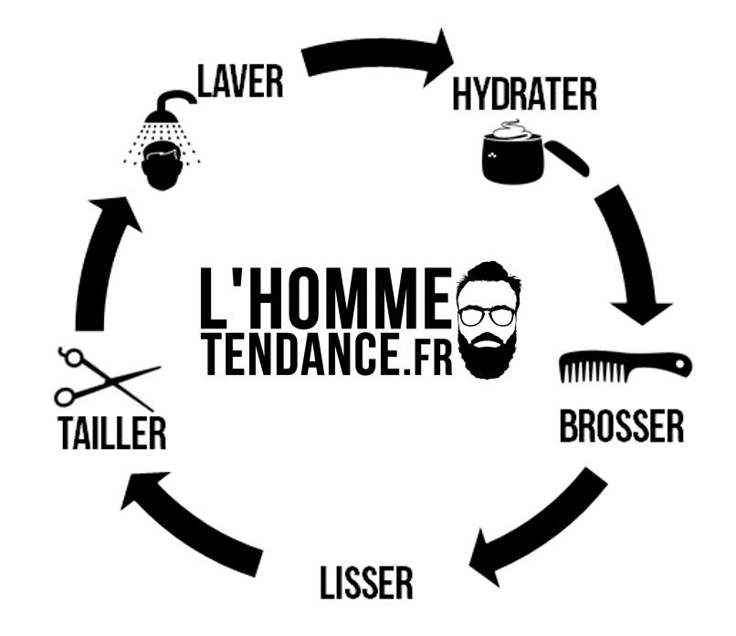 Cercle vertueux de l'entretien de barbe