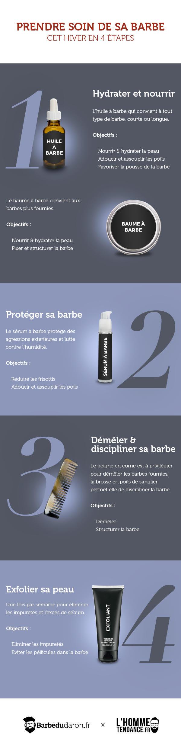 Prendre soin de sa barbe en 4 étapes (Infographie)