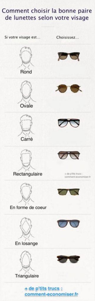 comment choisir ses lunettes de soleil homme