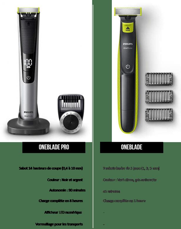 Différence OneBlade vs OneBlade Pro de Philips