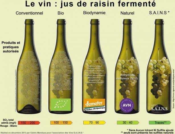 Quelle est la différence entre le vin bio, vin en biodynamie et vins natures