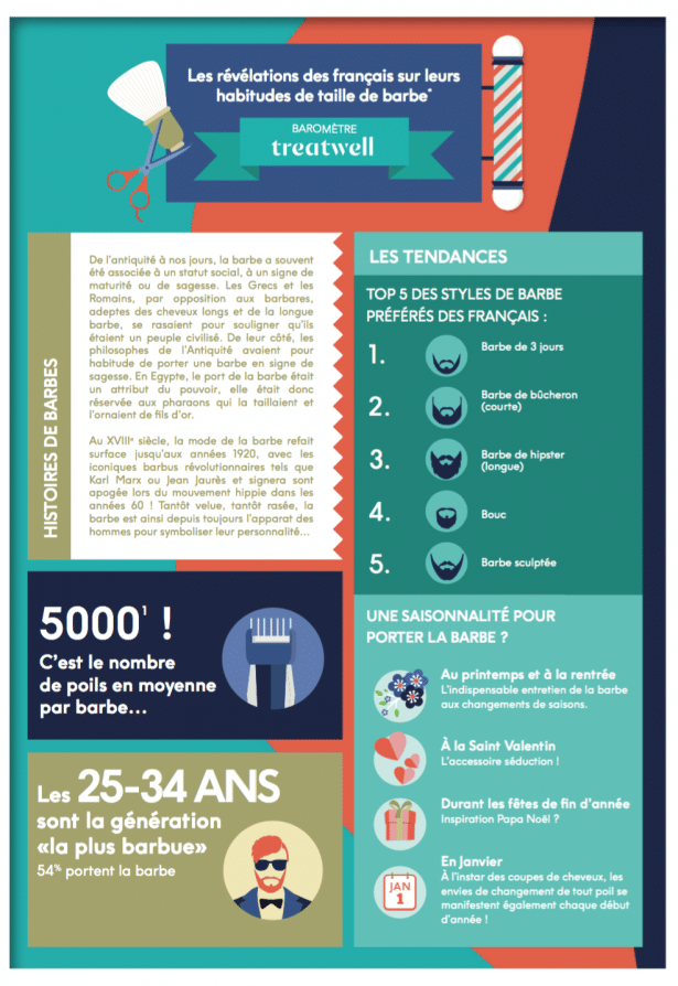 Infographie barbe by treatwell