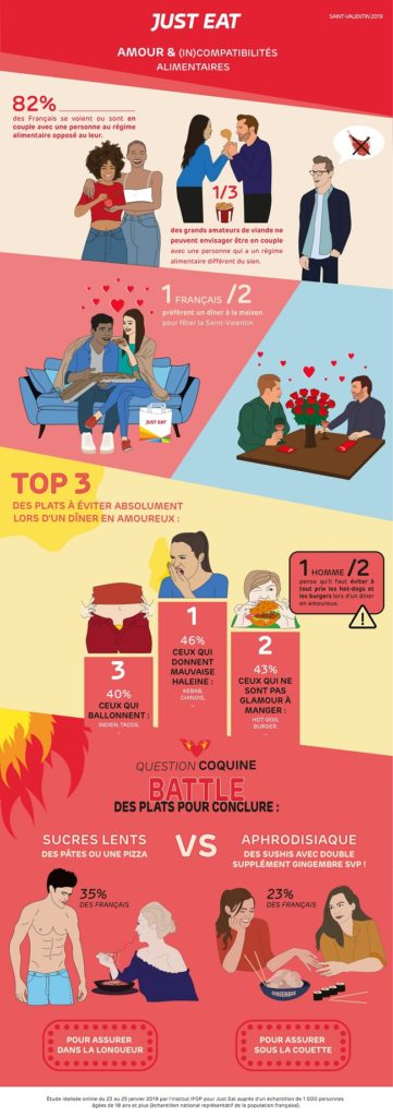diner-saint-valentin-just-eat-infographie