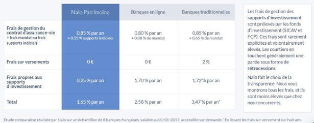 soin-finances-epargne-comparatif-frais-nalo